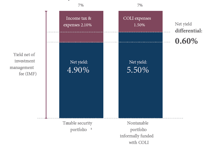 Non-qualified Deferred Compensation – Restoring Lost Deferral Opportunity